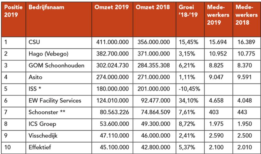 Dit zijn de tien grootste schoonmaakbedrijven van Nederland en hun omzet over 2019